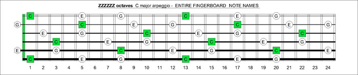 ZZZZZ octaves c major arpeggio notes