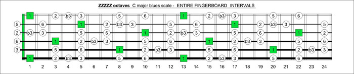 ZZZZZ octaves C major blues scale intervals