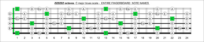 ZZZZZ octaves C major blues scale notes