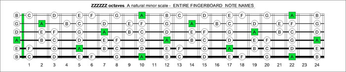 ZZZZZ octaves A natural minor scale notes