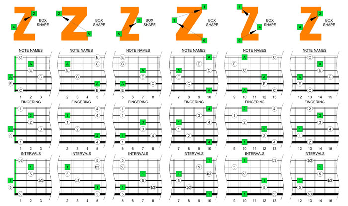 A minor arpeggio boxes