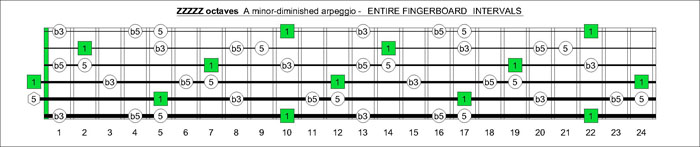 ZZZZZ octaves A minor-diminished arpeggio intervals