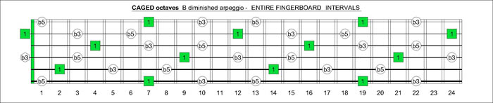 CAGED octaves B diminished arpeggio intervals