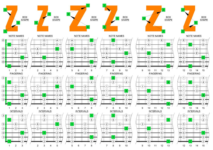 C pentatonic major scale box shapes