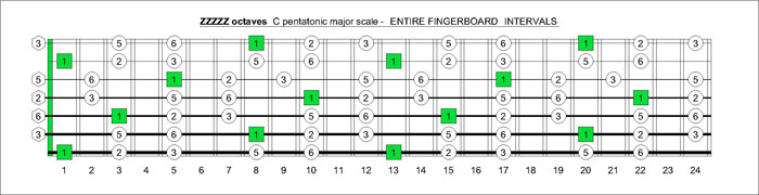 ZZZZZ octaves C pentatonic major scale intervals