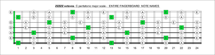 ZZZZZ octaves C pentatonic major scale notes