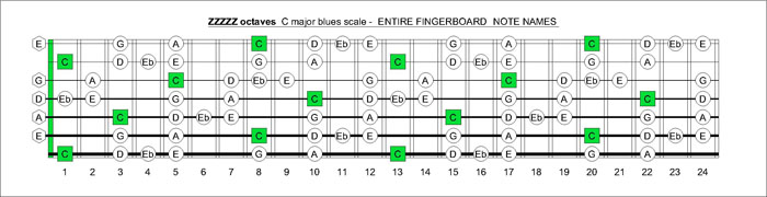C major blues scale notes
