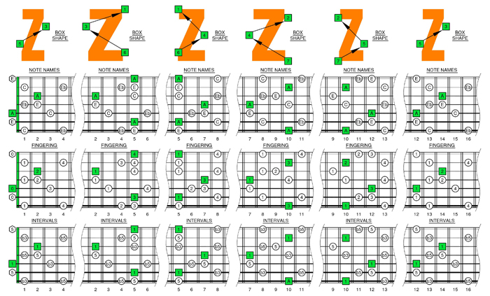 A minor-diminished arpeggio box shapes