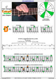 CAGED4BASS C major arpeggio : 2D* box shape pdf