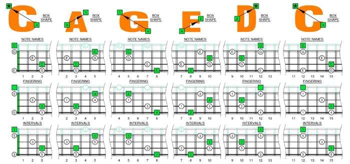 C major arpeggio box shapes