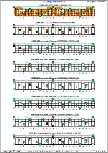 CAGED4BASS fingerboard  C major arpeggio box shapes notes