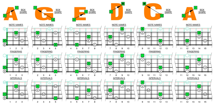A minor arpeggio box shapes