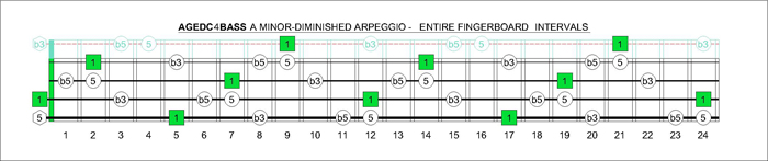 AGEDC4BASS A minor-diminished arpeggio fretboard intervals