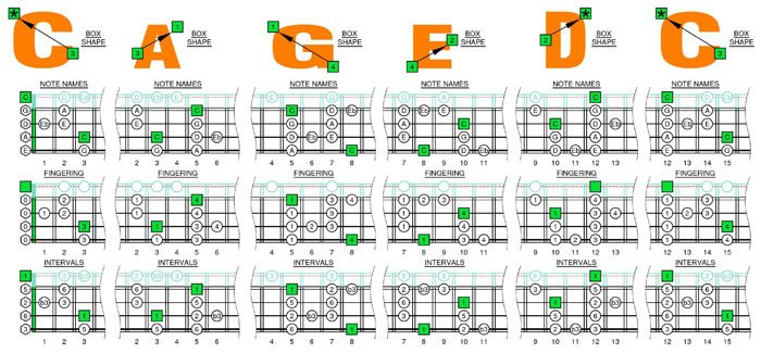 C major blues scale box shapes