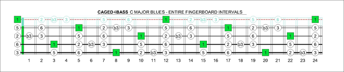 CAGED4BASS fretboard C major blues scale intervals