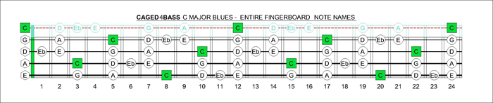 CAGED4BASS fretboard C major blues scale notes