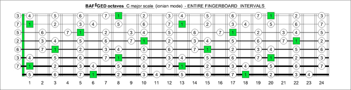 BAF#GED octaves fingerboard C major scale intervals