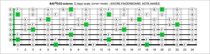 BAF#GED octaves fingerboard C major scale notes