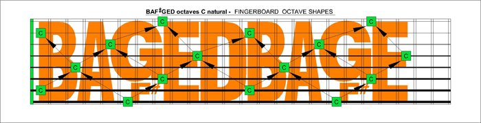 BAF#GED octaves C natural fretboard