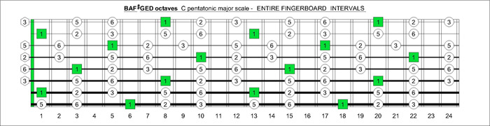 BAF#GED octaves fretboard C major pentatonic scale intervals