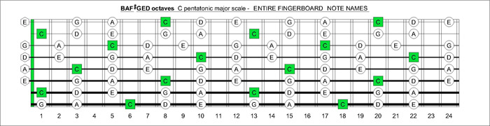 BAF#GED octaves fretboard C major pentatonic scale notes