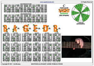 C major scale 7-string drop A box shapes pdf