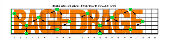 BAGED octaves drop A fretboard C natural octaves