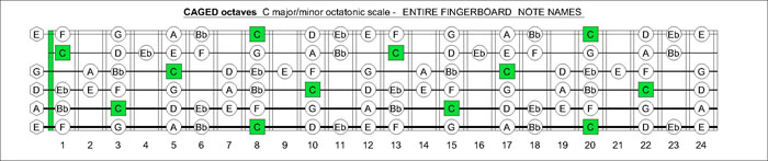CAGED octaves C major-minor octatonic scale fretboard notes