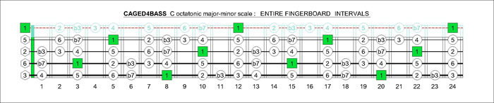CAGED4BASS C octatonuc major-minor fingerboard intervals