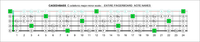 CAGED4BASS C octatonuc major-minor fingerboard notes