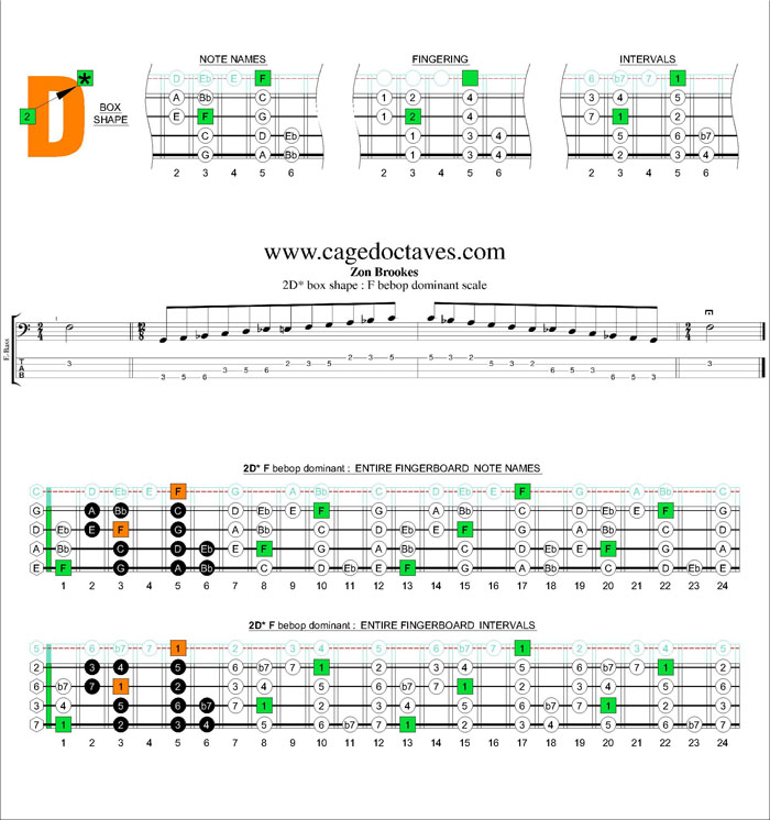 F bebop dominant scale - 2D* box shape