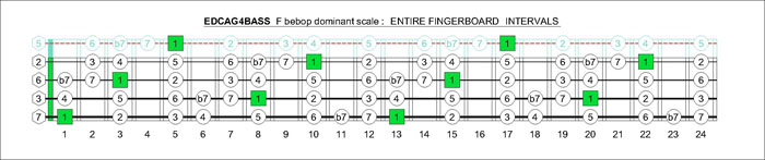 EDCAG4BASS fingerboard F bebop dominant scale intervals