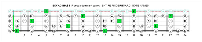 EDCAG4BASS fingerboard F bebop dominant scale notes