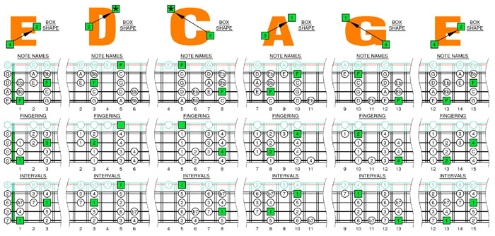 F bebop dominant scale box shapes