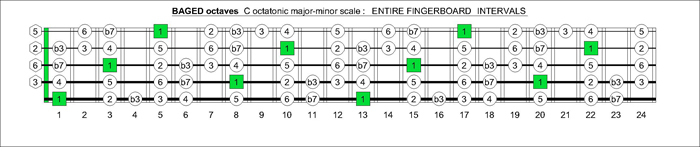 BAGED octaves fingerboard C octatonic scale intervals