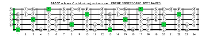 BAGED octaves fingerboard C octatonic scale notes
