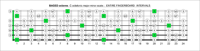 BAGED octaves C octatonic major-minor scale intervals