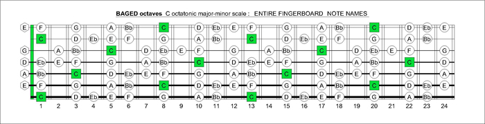BAGED octaves C octatonic major-minor scale notes