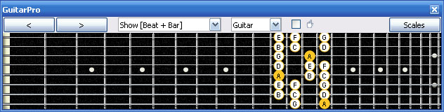 GuitarPro6 A nautral minor scale 8Am5Am3 box shape at 12
