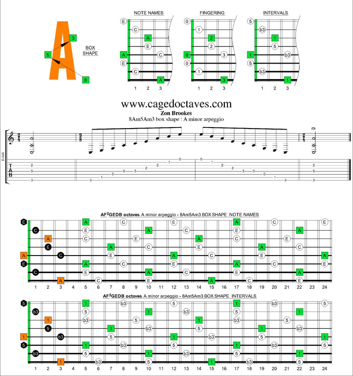 AF#GEDB octaves A minor arpeggio 8Am5Am3 box shape