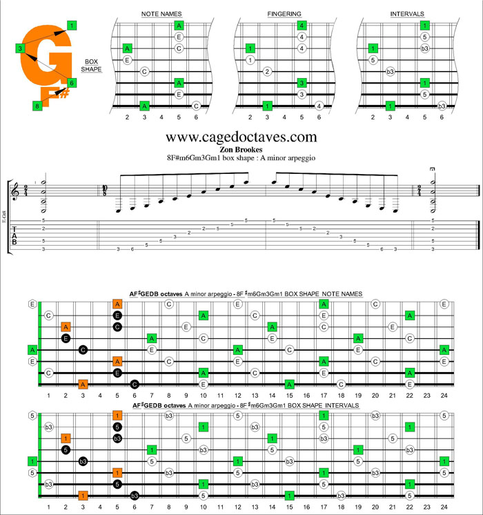 AF#GEDB octaves A minor arpeggio 8F#m6Gm3Gm1 box shape