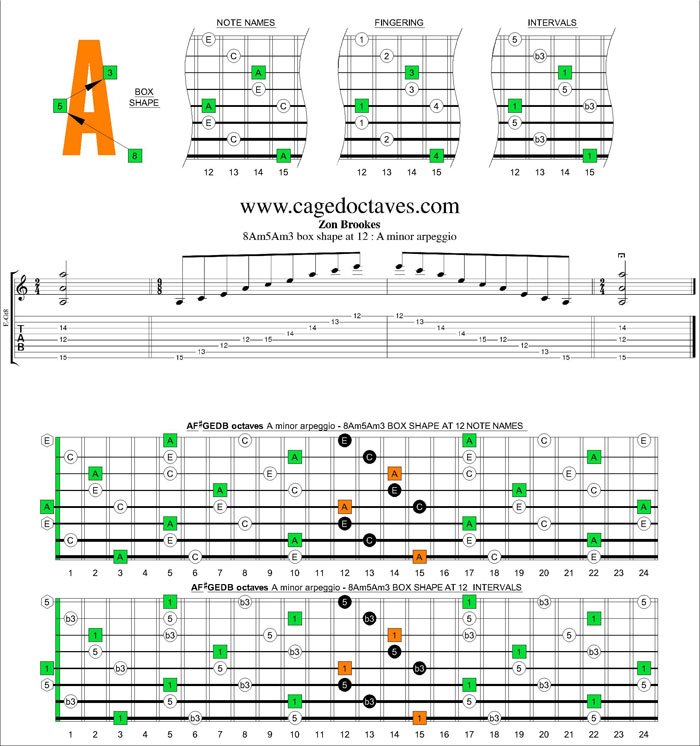 AF#GEDB octaves A minor arpeggio 8Am5Am3 box shape at 12