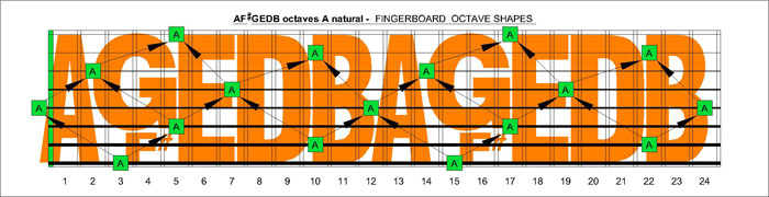 AF#GEDB octaves for A natural