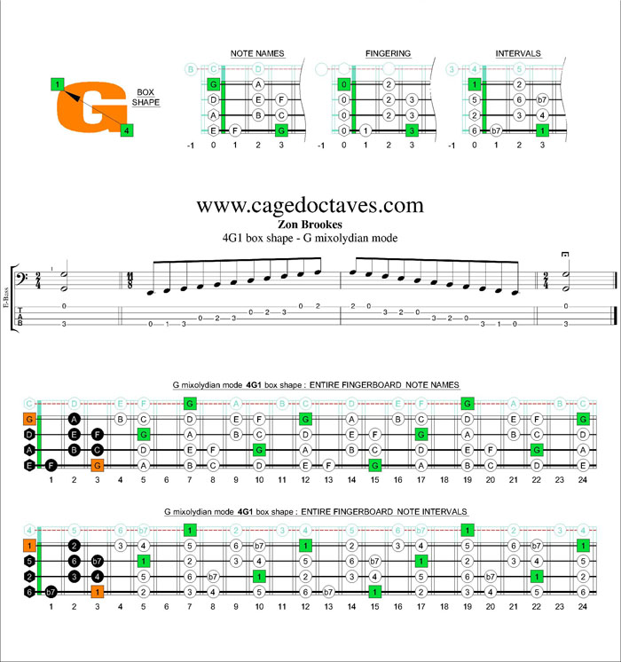 G mixolydian mode 4G1 box shape