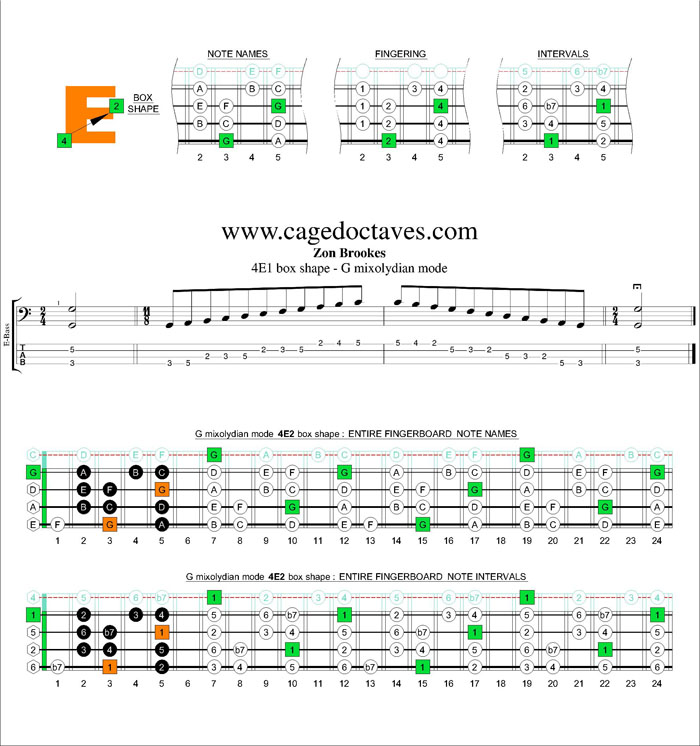 G mixolydian mode 4E2 box shape