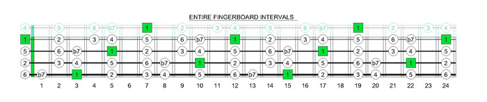GEDCA4BASS G mixolydian mode fingerboard intervals