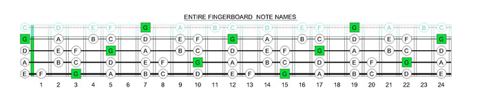GEDCA4BASS G mixolydian mode fingerboard notes