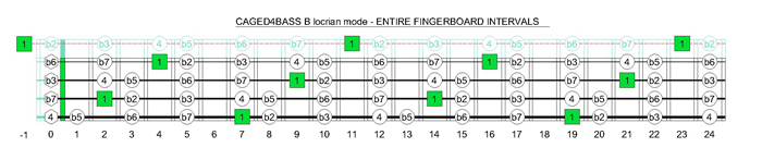CAGED4BASS B locrian mode fingerboard intervals
