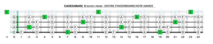 CAGED4BASS B locrian mode fingerboard notes