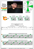 CAGED4BASS B diminished arpeggio 3C* box shape pdf